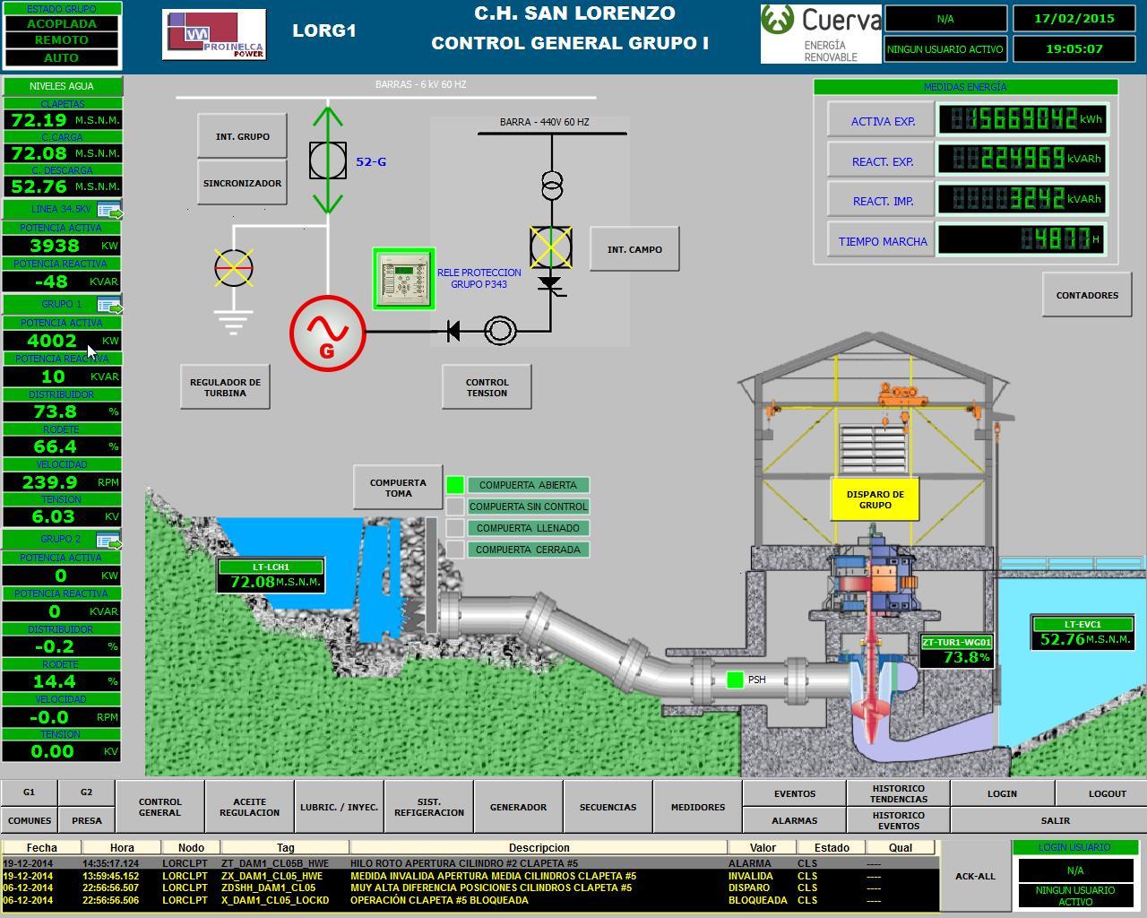 Sistema SCADA - Central hidroeléctrica San Lorenzo, David, Panamá